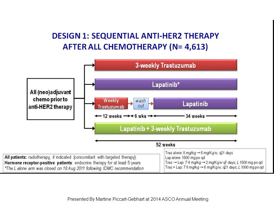 Slide 5 Presented By Martine Piccart-Gebhart at 2014 ASCO Annual Meeting