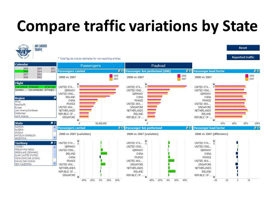 Compare traffic variations by State