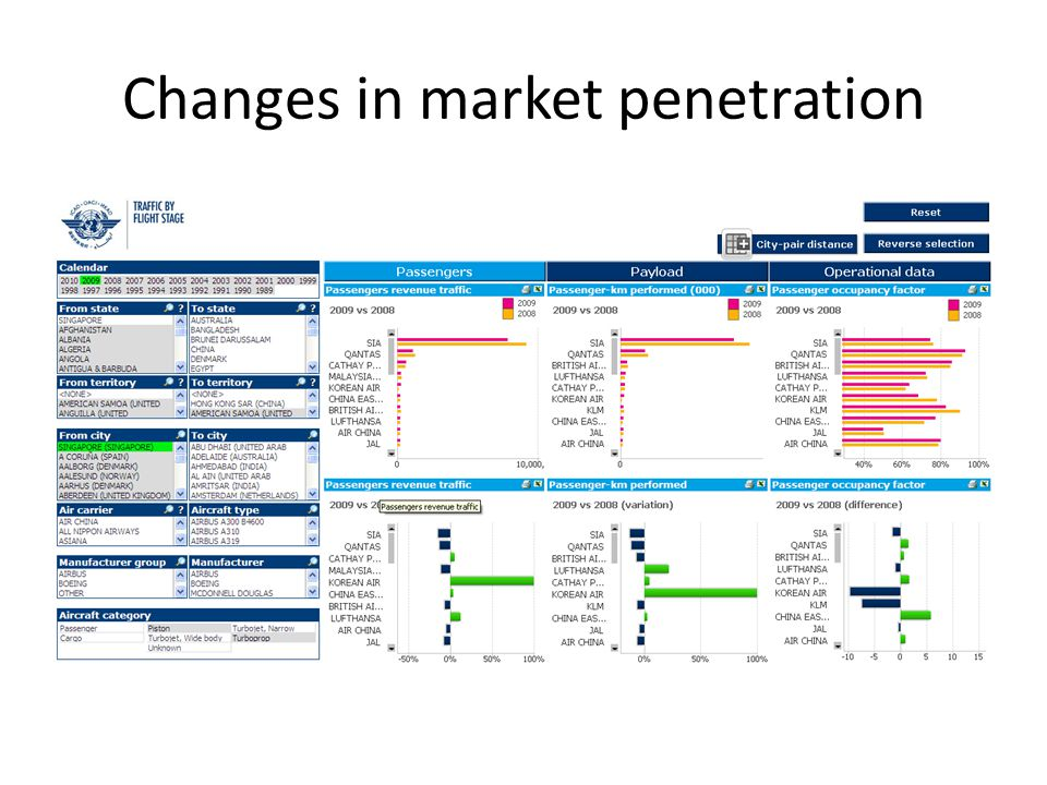 Changes in market penetration