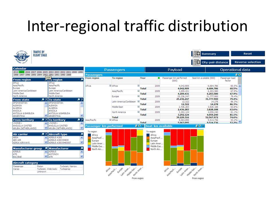 Inter-regional traffic distribution