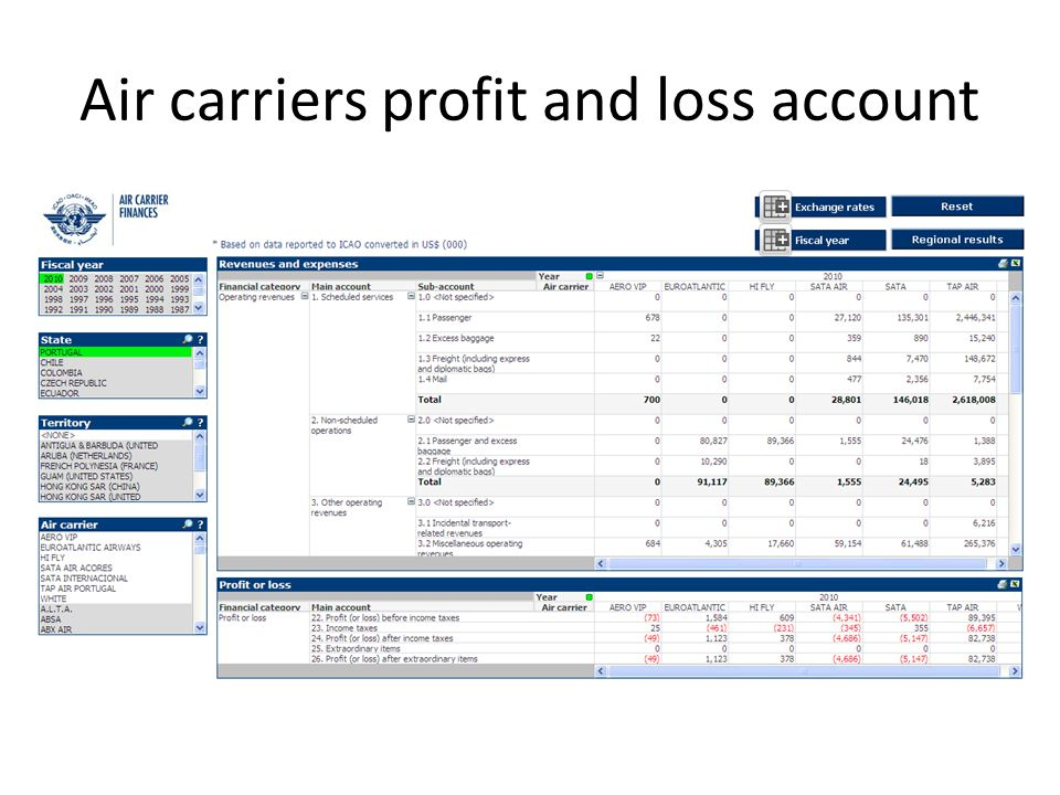 Air carriers profit and loss account