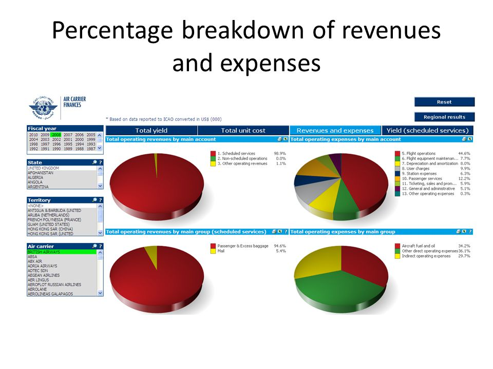 Percentage breakdown of revenues and expenses