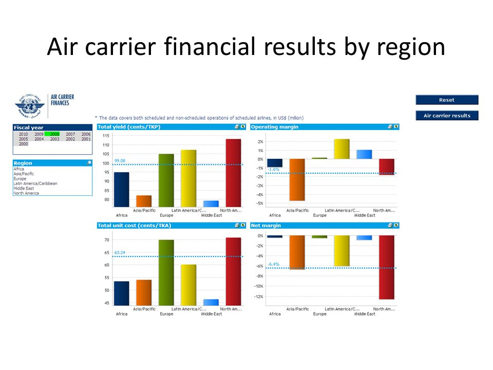 Air carrier financial results by region