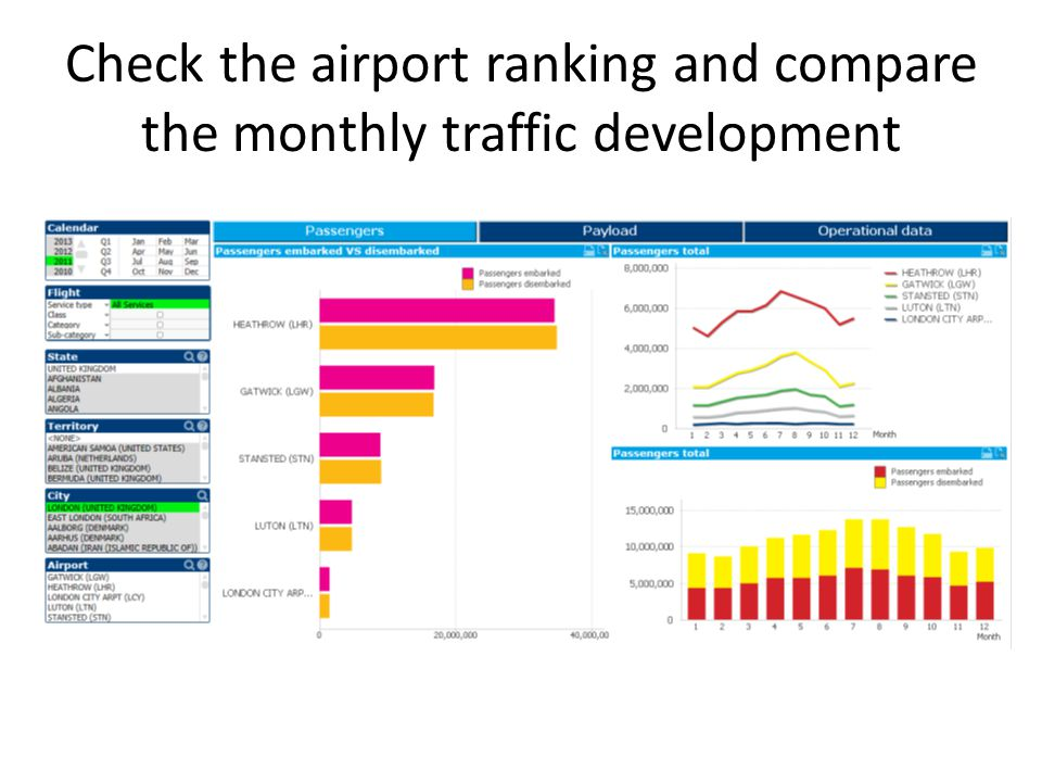 Check the airport ranking and compare the monthly traffic development