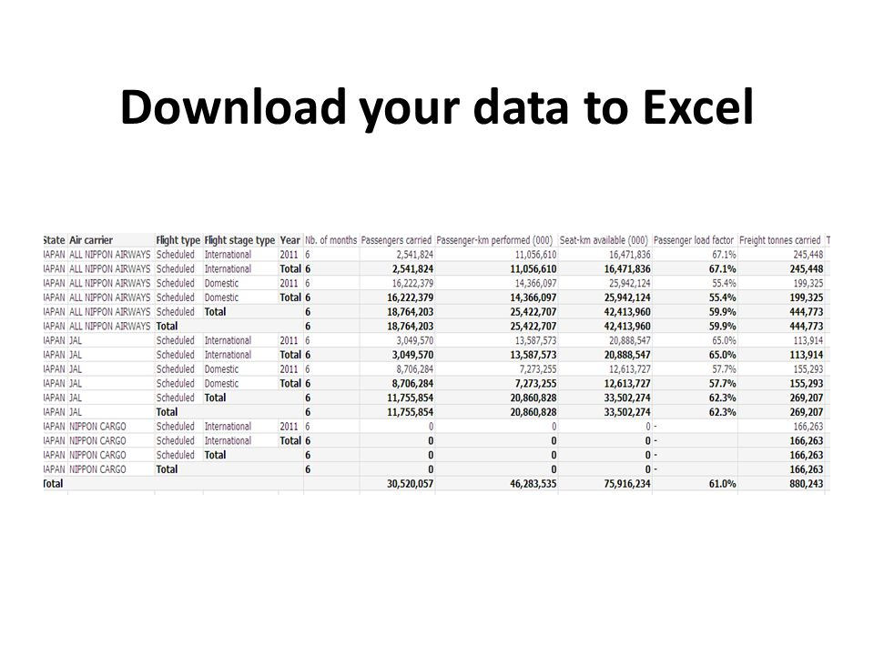 Select data by (ii) country-pair