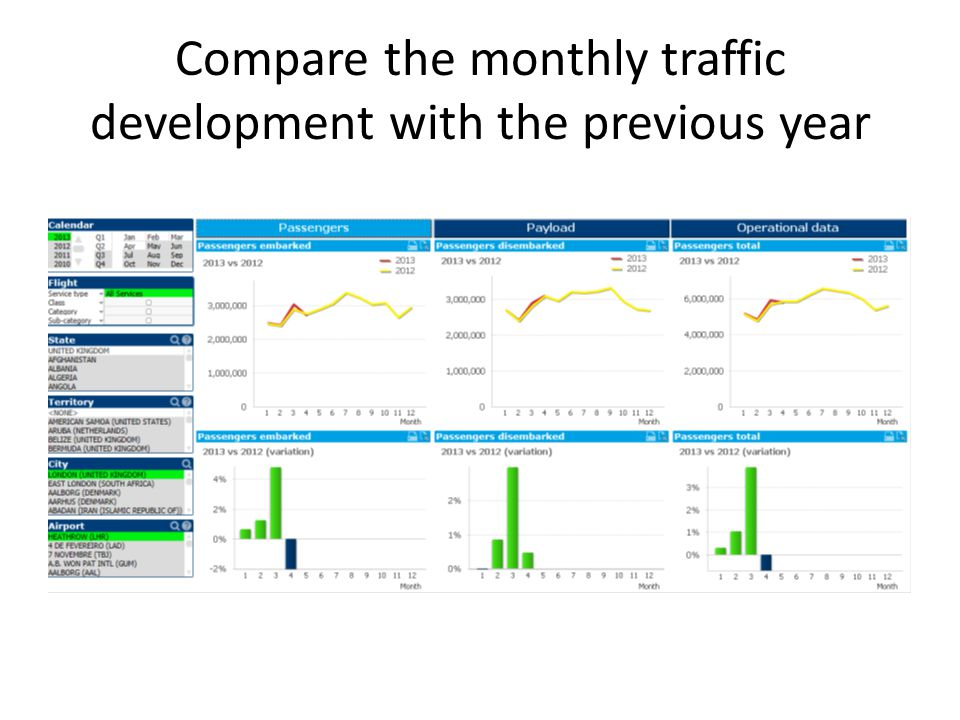 Compare the monthly traffic development with the previous year