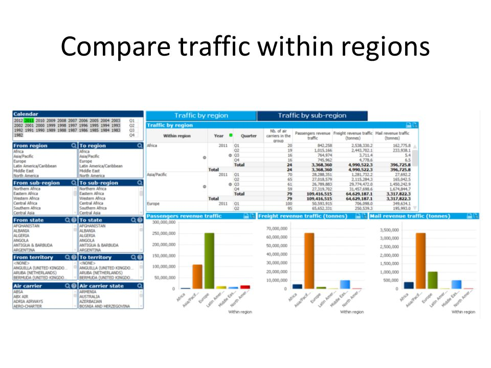Compare traffic within regions