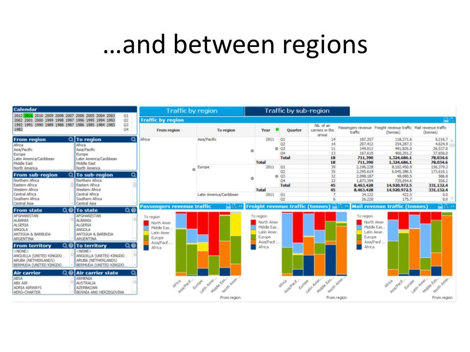 …and between regions