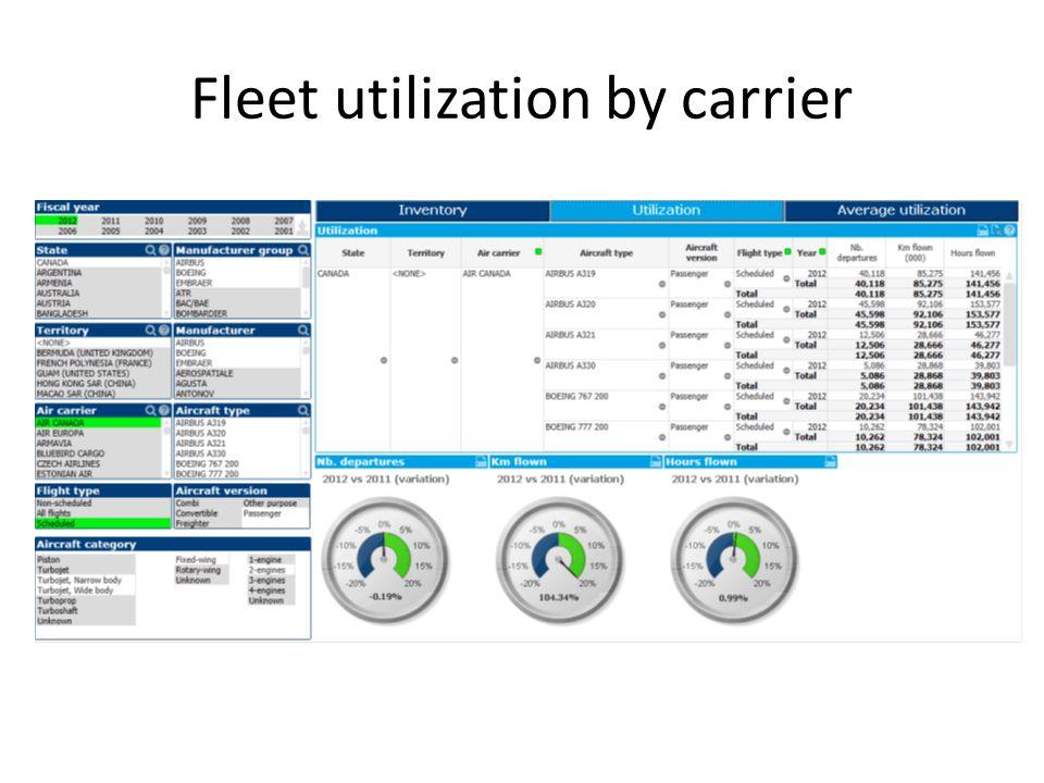 Fleet utilization by carrier