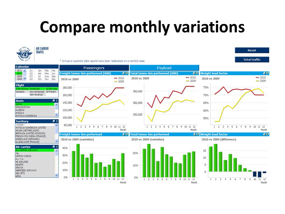 Compare monthly variations