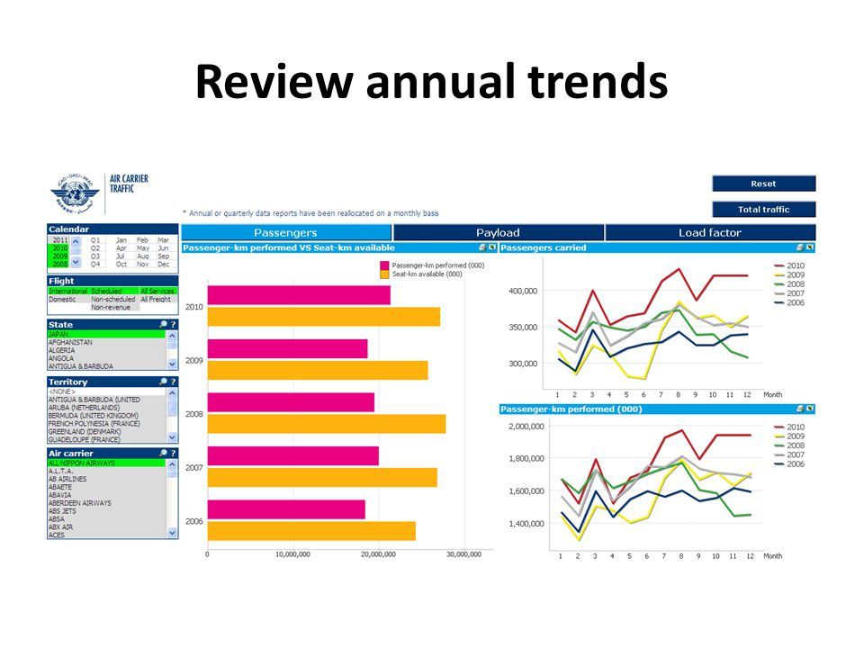 Review annual trends