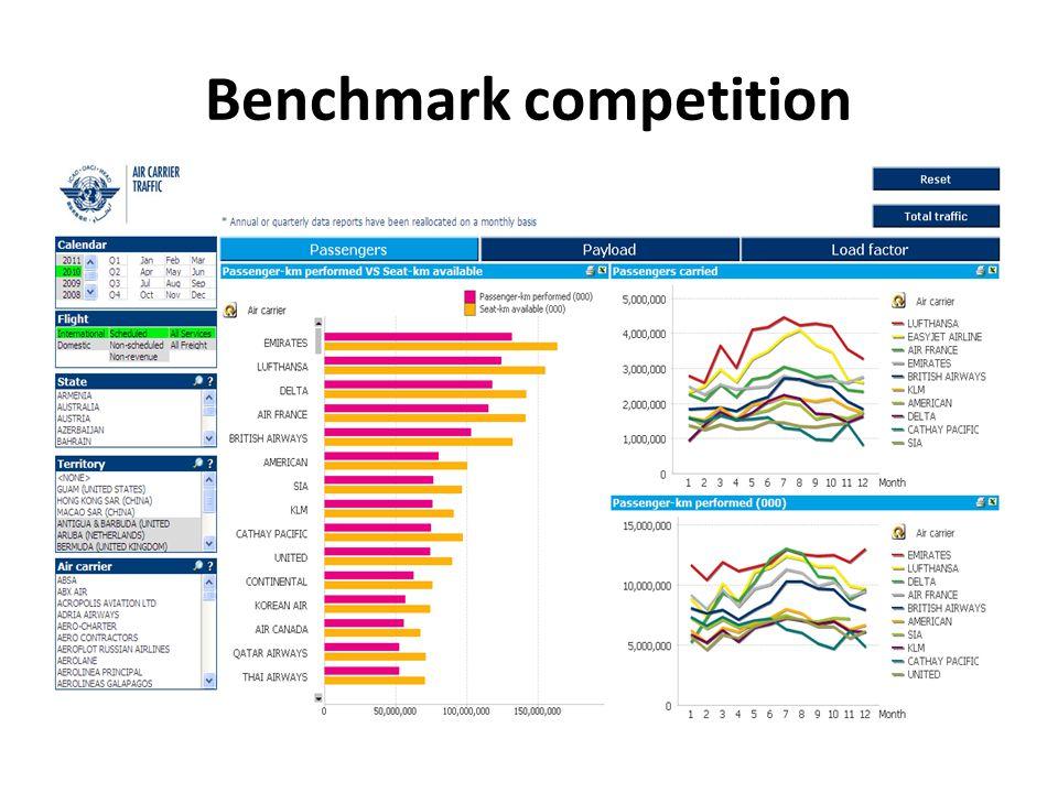 Unit cost comparison and breakdown