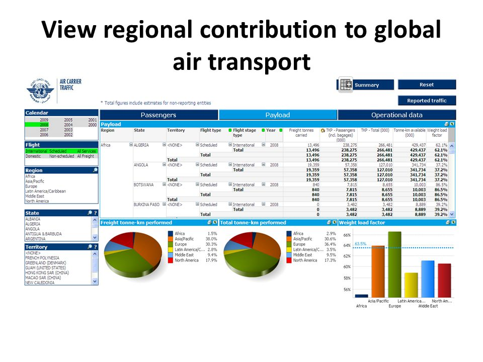 View regional contribution to global air transport