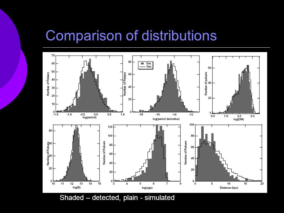 Comparison of distributions Shaded – detected, plain - simulated