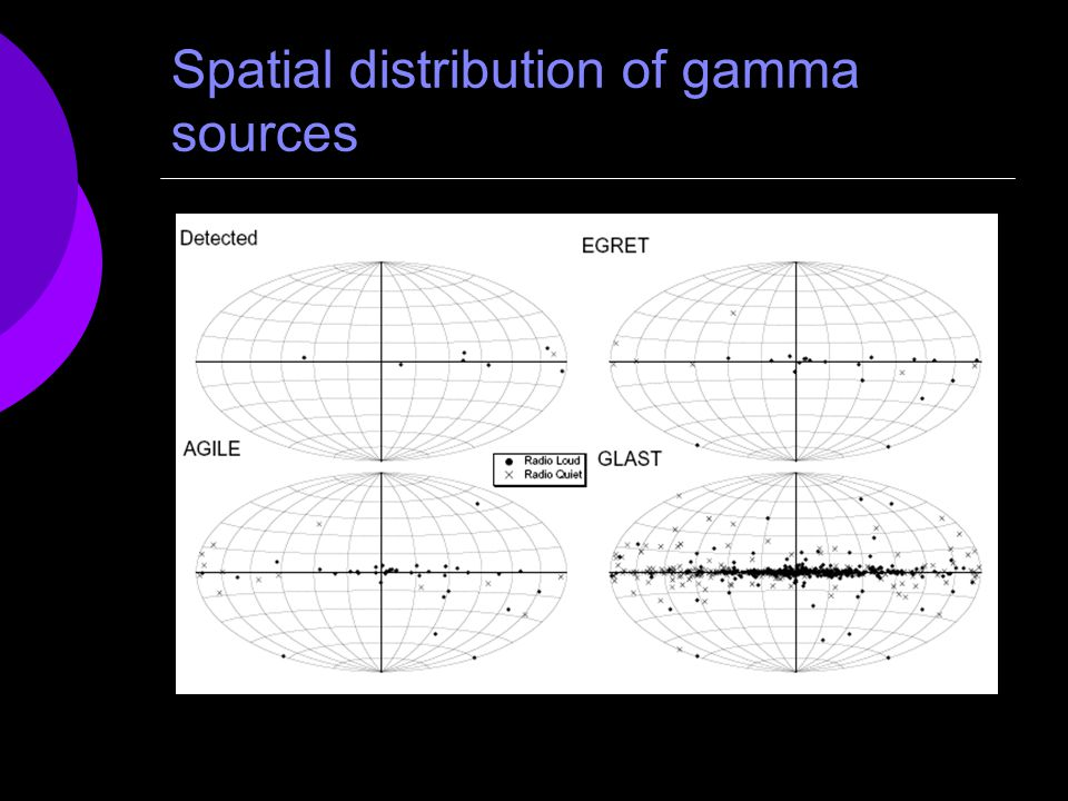 Spatial distribution of gamma sources