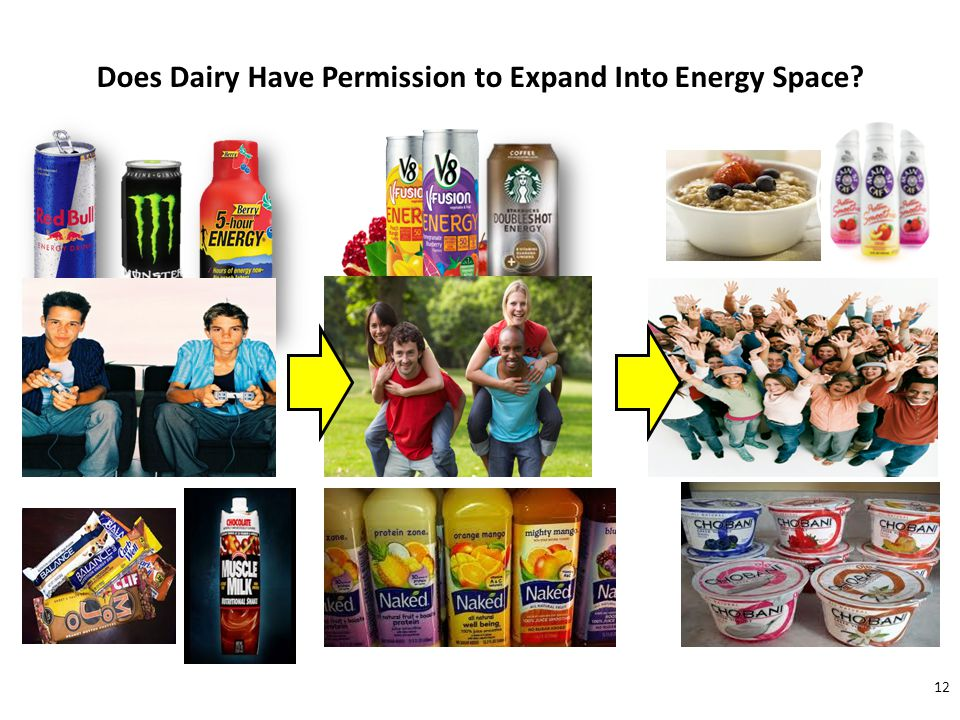 "The Move To ""Natural"" Products Is Evident In The Product Introductions And Expanded Users 12 Does Dairy Have Permission to Expand Into Energy Space?"