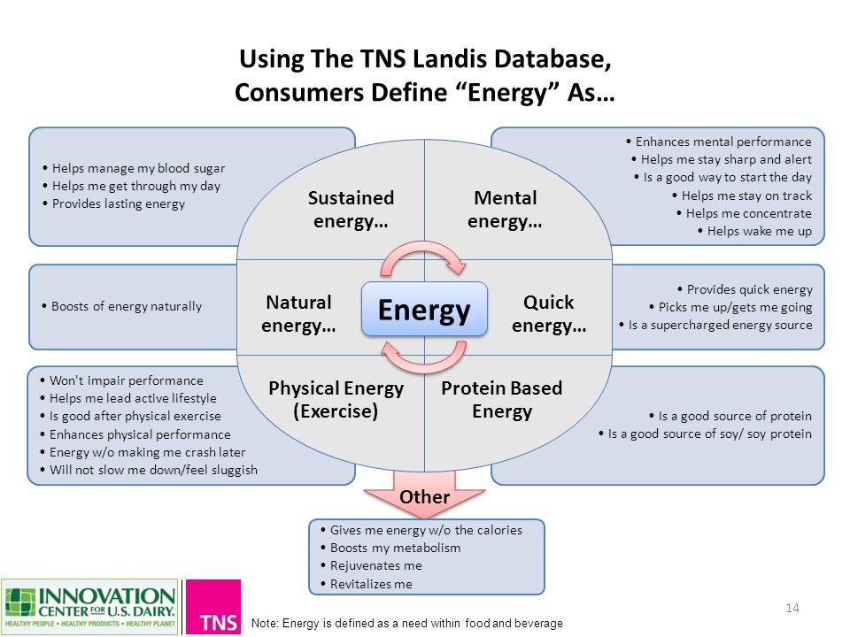 Using The TNS Landis Database, Consumers Define Energy As… 14 Note: Energy is defined as a need within food and beverage Provides quick energy Picks me up/gets me going Is a supercharged energy source Is a good source of protein Is a good source of soy/ soy protein Enhances mental performance Helps me stay sharp and alert Is a good way to start the day Helps me stay on track Helps me concentrate Helps wake me up Helps manage my blood sugar Helps me get through my day Provides lasting energy Won t impair performance Helps me lead active lifestyle Is good after physical exercise Enhances physical performance Energy w/o making me crash later Will not slow me down/feel sluggish Protein Based Energy Physical Energy (Exercise) Sustained energy… Boosts of energy naturally Mental energy… Energy Quick energy… Natural energy… Gives me energy w/o the calories Boosts my metabolism Rejuvenates me Revitalizes me Other