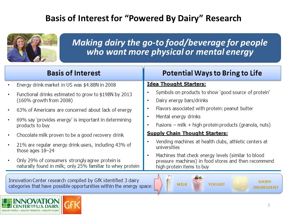 Basis of Interest for Powered By Dairy Research 3 Energy drink market in US was $4.8BN in 2008 Functional drinks estimated to grow to $19BN by 2013 (160% growth from 2008) 63% of Americans are concerned about lack of energy 69% say 'provides energy' is important in determining products to buy Chocolate milk proven to be a good recovery drink 21% are regular energy drink users, including 43% of those ages 18–24 Only 29% of consumers strongly agree protein is naturally found in milk; only 25% familiar to whey protein Idea Thought Starters: Symbols on products to show 'good source of protein' Dairy energy bars/drinks Flavors associated with protein: peanut butter Mental energy drinks Fusions – milk + high protein products (granola, nuts) Supply Chain Thought Starters: Vending machines at health clubs, athletic centers at universities Machines that check energy levels (similar to blood pressure machines) in food stores and then recommend high protein items to buy Basis of Interest Potential Ways to Bring to Life DAIRY INGREDIENT Making dairy the go-to food/beverage for people who want more physical or mental energy Innovation Center research compiled by GfK identified 3 dairy categories that have possible opportunities within the energy space: MILKYOGURT