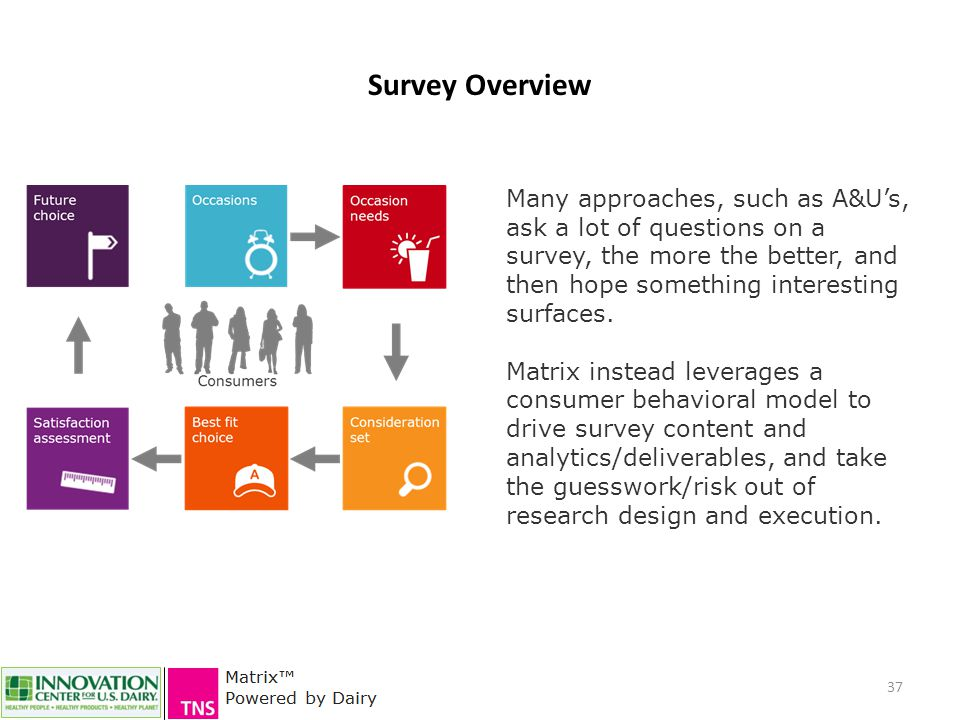 37 Survey Overview Many approaches, such as A&U's, ask a lot of questions on a survey, the more the better, and then hope something interesting surfaces.