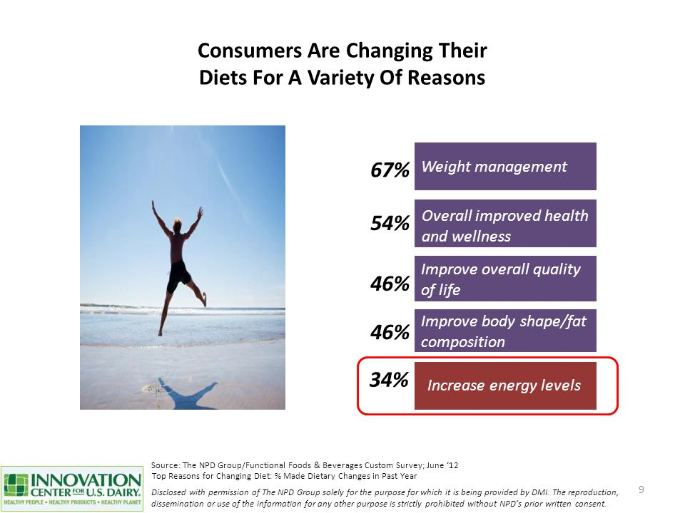 Consumers Are Changing Their Diets For A Variety Of Reasons 9 Weight management 67% Top Reasons for Changing Diet: % Made Dietary Changes in Past Year Overall improved health and wellness 54% Improve body shape/fat composition 46% Improve overall quality of life 46% Increase energy levels 34% Source: The NPD Group/Functional Foods & Beverages Custom Survey; June '12 Disclosed with permission of The NPD Group solely for the purpose for which it is being provided by DMI.