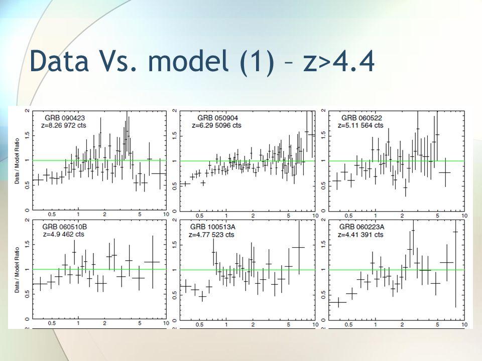 Data Vs. model (1) – z>4.4