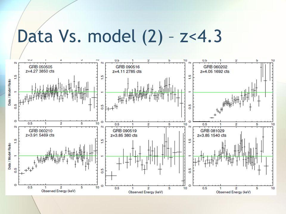 Data Vs. model (2) – z<4.3