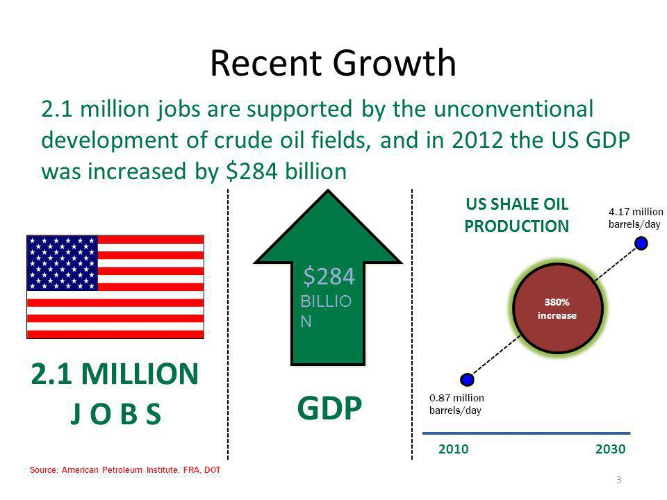 Recent Growth 2.1 million jobs are supported by the unconventional development of crude oil fields, and in 2012 the US GDP was increased by $284 billi
