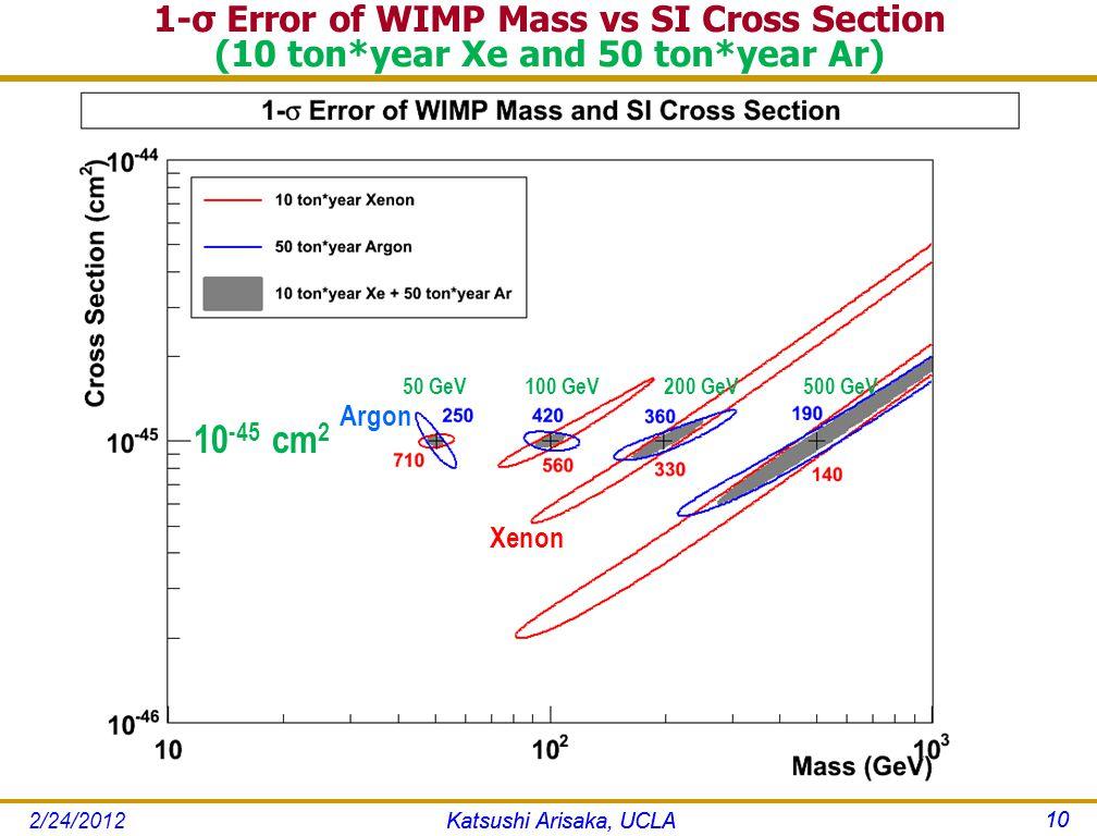 1-σ Error of WIMP Mass vs SI Cross Section (10 ton*year Xe and 50 ton*year Ar) Katsushi Arisaka, UCLA 10 50 GeV100 GeV200 GeV500 GeV 10 -45 cm 2 Argon Xenon Katsushi Arisaka, UCLA 10 2/24/2012