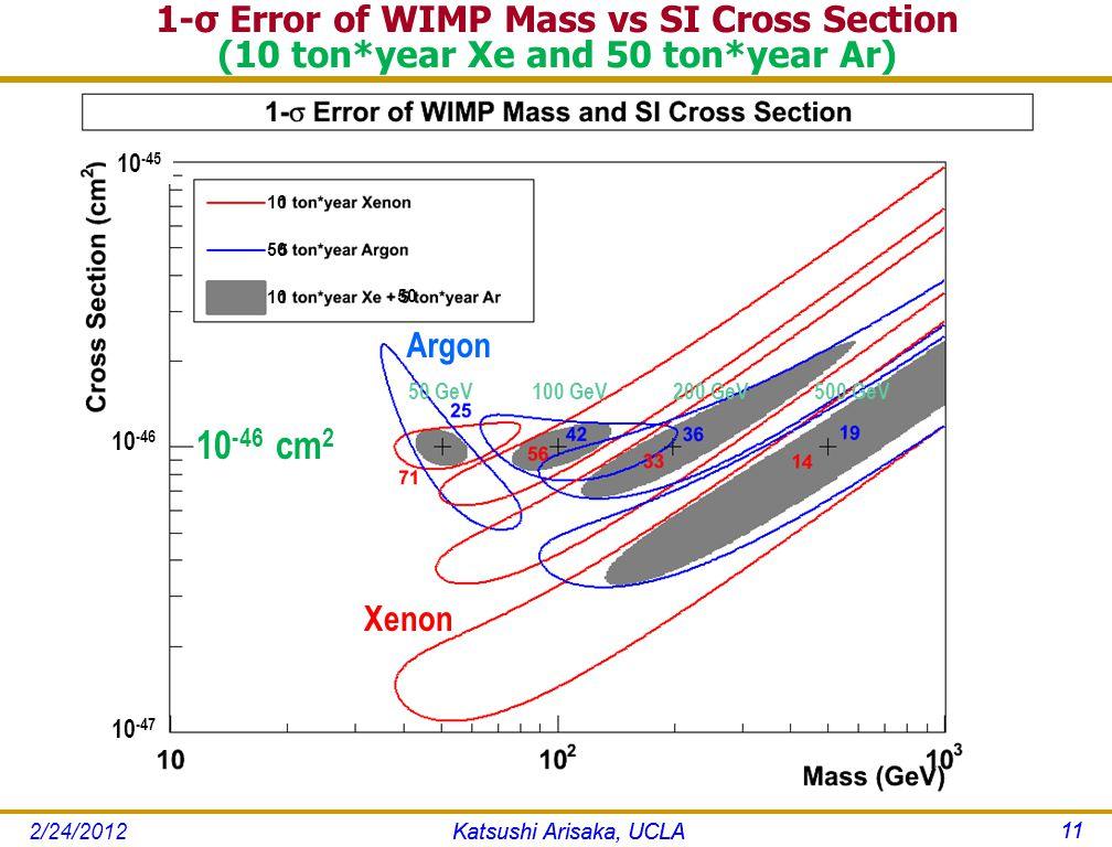 1-σ Error of WIMP Mass vs SI Cross Section (10 ton*year Xe and 50 ton*year Ar) Katsushi Arisaka, UCLA 11 50 GeV100 GeV200 GeV500 GeV 10 -45 10 -46 10 -47 10 50 10 50 Argon Xenon 10 -46 cm 2 Katsushi Arisaka, UCLA 11 2/24/2012