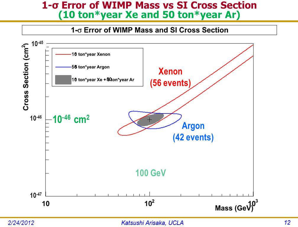1-σ Error of WIMP Mass vs SI Cross Section (10 ton*year Xe and 50 ton*year Ar) Katsushi Arisaka, UCLA 12 Argon (42 events) Xenon (56 events) 100 GeV 10 -45 10 -46 10 -47 10 50 10 50 10 -46 cm 2 Katsushi Arisaka, UCLA 12 2/24/2012