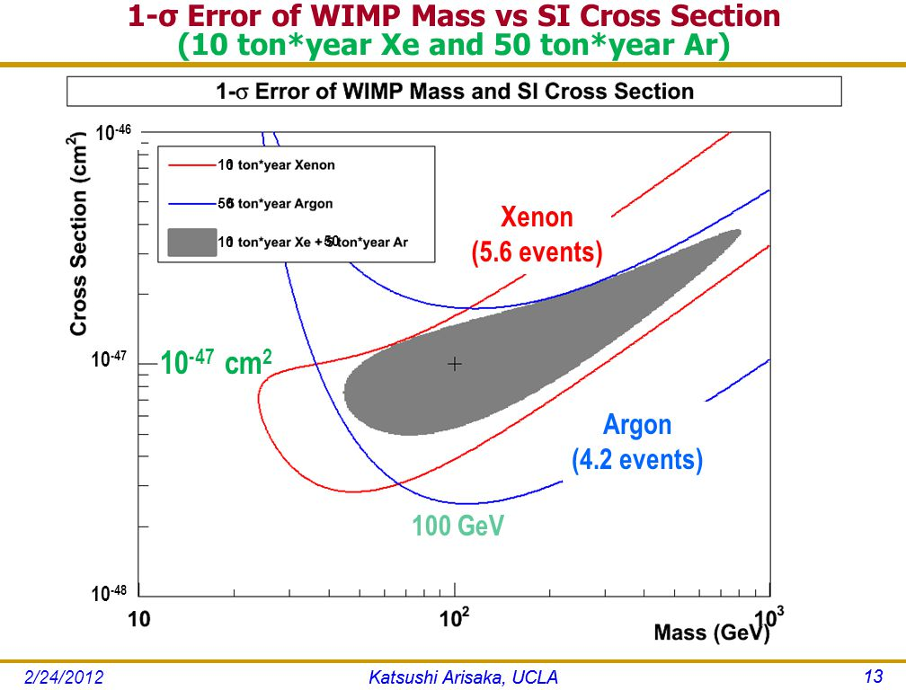 1-σ Error of WIMP Mass vs SI Cross Section (10 ton*year Xe and 50 ton*year Ar) Katsushi Arisaka, UCLA 13 100 GeV Argon (4.2 events) Xenon (5.6 events) 10 -46 10 -47 10 -48 10 -47 cm 2 10 50 10 50 Katsushi Arisaka, UCLA 13 2/24/2012
