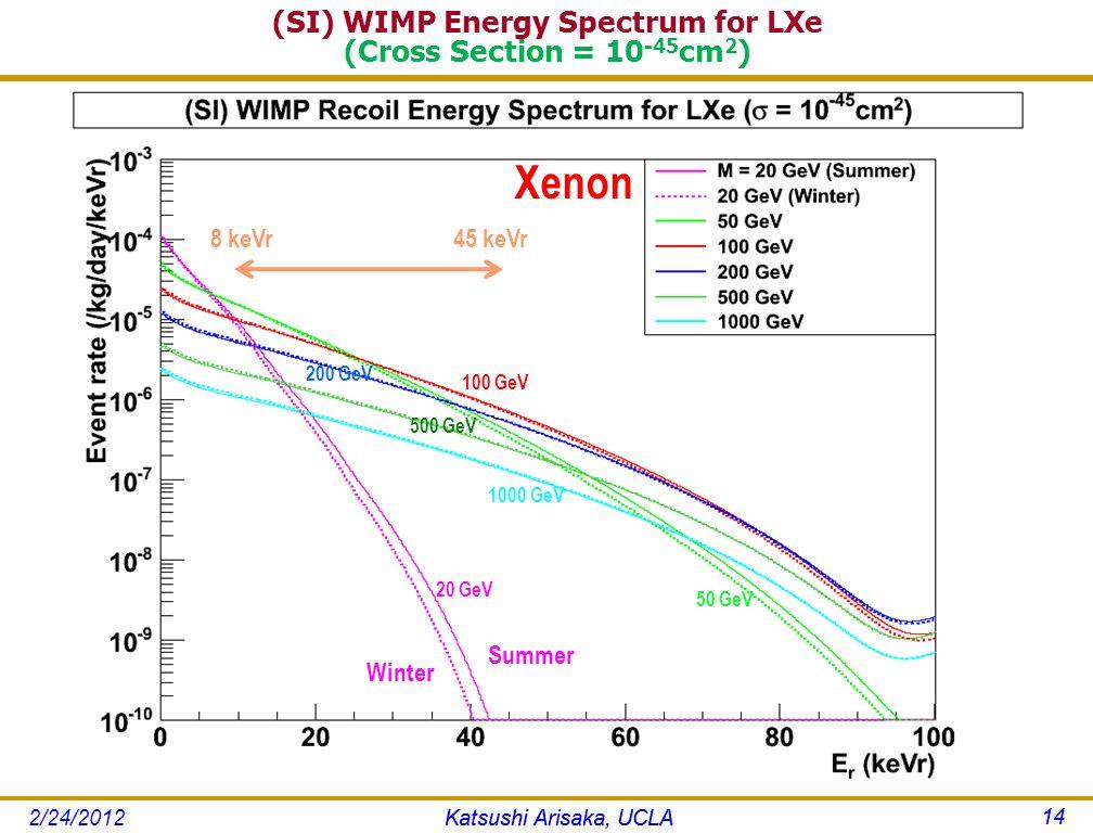 (SI) WIMP Energy Spectrum for LXe (Cross Section = 10 -45 cm 2 ) Katsushi Arisaka, UCLA 14 Xenon 8 keVr45 keVr 20 GeV 200 GeV 50 GeV 100 GeV 1000 GeV 500 GeV Katsushi Arisaka, UCLA 14 2/24/2012 Summer Winter