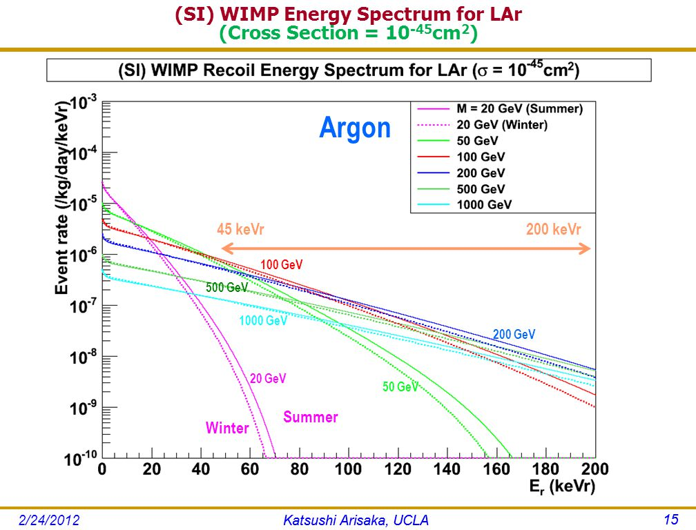(SI) WIMP Energy Spectrum for LAr (Cross Section = 10 -45 cm 2 ) Katsushi Arisaka, UCLA 15 Argon 45 keVr 200 keVr 20 GeV 200 GeV 50 GeV 100 GeV 1000 GeV 500 GeV Katsushi Arisaka, UCLA 15 2/24/2012 Summer Winter