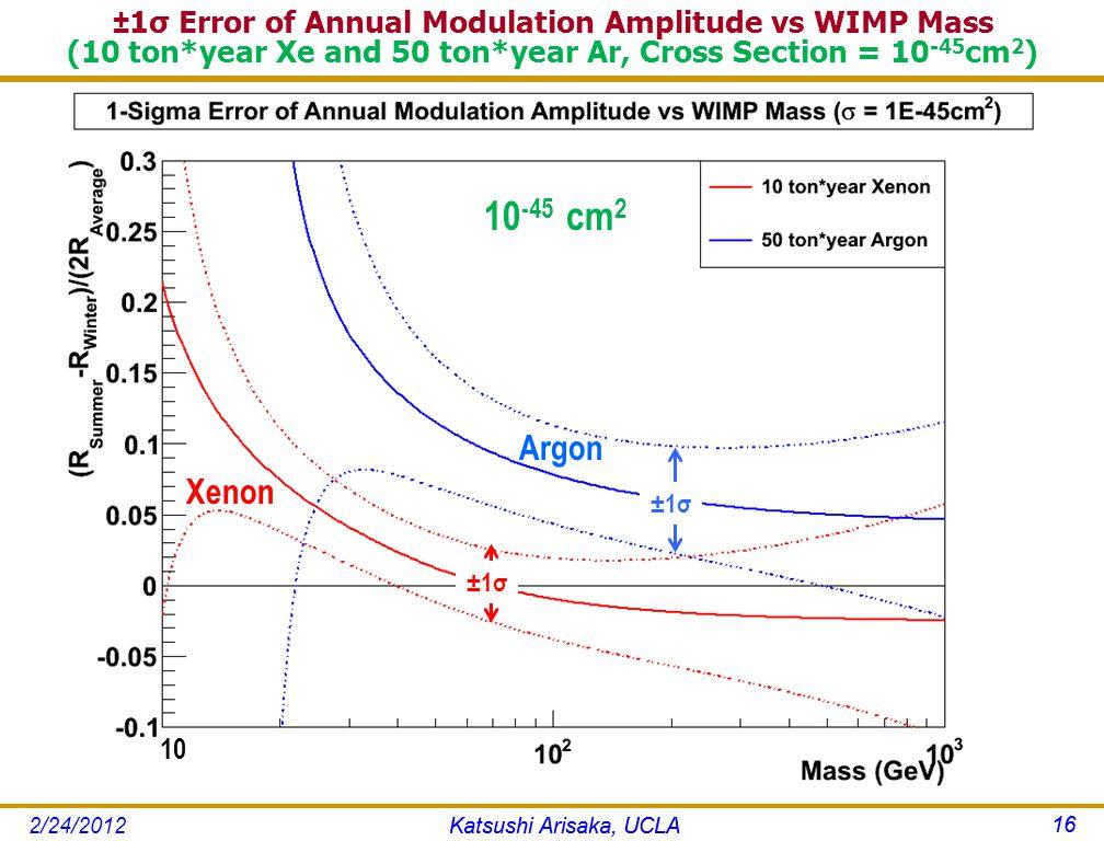 ±1σ Error of Annual Modulation Amplitude vs WIMP Mass (10 ton*year Xe and 50 ton*year Ar, Cross Section = 10 -45 cm 2 ) Katsushi Arisaka, UCLA 16 Argon Xenon 10 -45 cm 2 ±1σ Katsushi Arisaka, UCLA 16 2/24/2012 10
