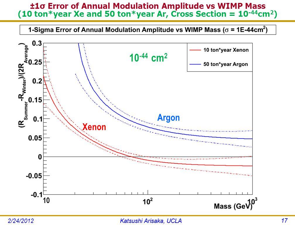 ±1σ Error of Annual Modulation Amplitude vs WIMP Mass (10 ton*year Xe and 50 ton*year Ar, Cross Section = 10 -44 cm 2 ) Katsushi Arisaka, UCLA 17 Argon Xenon 10 -44 cm 2 Katsushi Arisaka, UCLA 17 2/24/2012 10