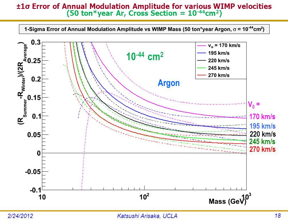 ±1σ Error of Annual Modulation Amplitude for various WIMP velocities (50 ton*year Ar, Cross Section = 10 -44 cm 2 ) 2/24/2012Katsushi Arisaka, UCLA 18 10 -44 cm 2 Argon 170 km/s 220 km/s 270 km/s V 0 = 195 km/s 245 km/s