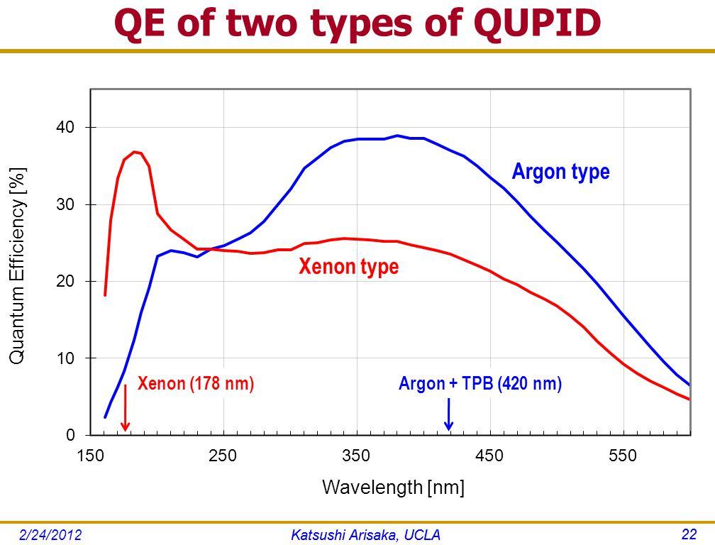 QE of two types of QUPID 22 Katsushi Arisaka, UCLA Xenon (178 nm)Argon + TPB (420 nm) Katsushi Arisaka, UCLA 22 2/24/2012