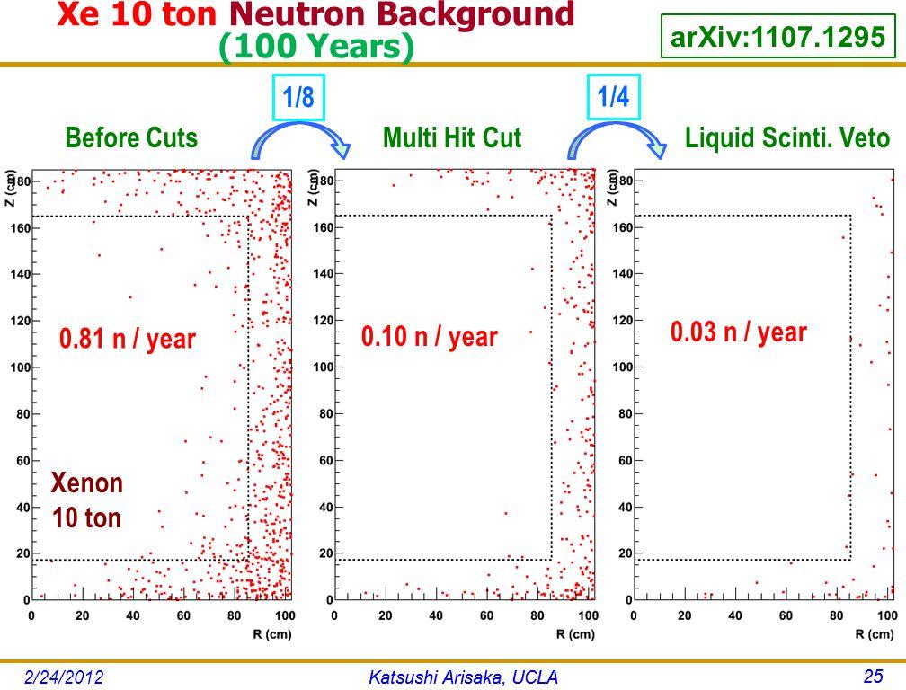 Katsushi Arisaka, UCLA 25 0.81 n / year Before Cuts 1/8 Multi Hit Cut 0.10 n / year 1/4 0.03 n / year Liquid Scinti.