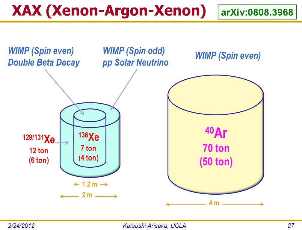 XAX (Xenon-Argon-Xenon) Katsushi Arisaka, UCLA 27 4 m 129/131 Xe 12 ton (6 ton) 40 Ar 70 ton (50 ton) WIMP (Spin odd) pp Solar Neutrino WIMP (Spin even) Double Beta Decay WIMP (Spin even) 2 m 136 Xe 7 ton (4 ton) 1.2 m arXiv:0808.3968 2/24/2012