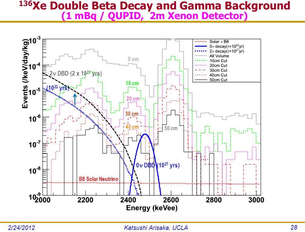 (10 22 yrs) 0 DBD (10 27 yrs) 0 cm 10 cm 30 cm 20 cm B8 Solar Neutrino 40 cm 50 cm 2 DBD (2 x 10 21 yrs) 136 Xe Double Beta Decay and Gamma Background (1 mBq / QUPID, 2m Xenon Detector) Katsushi Arisaka, UCLA 28 2/24/2012
