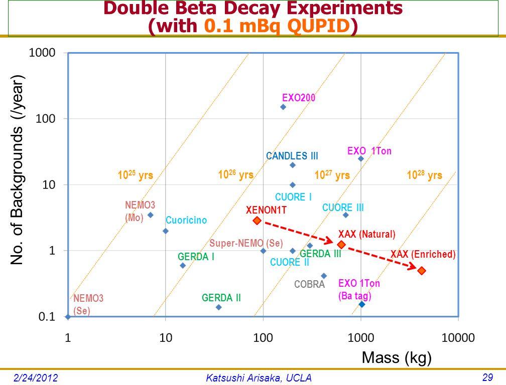 Double Beta Decay Experiments (with 0.1 mBq QUPID) Katsushi Arisaka, UCLA 29 EXO 1Ton EXO200 NEMO3 (Mo) NEMO3 (Se) Mass (kg) No.