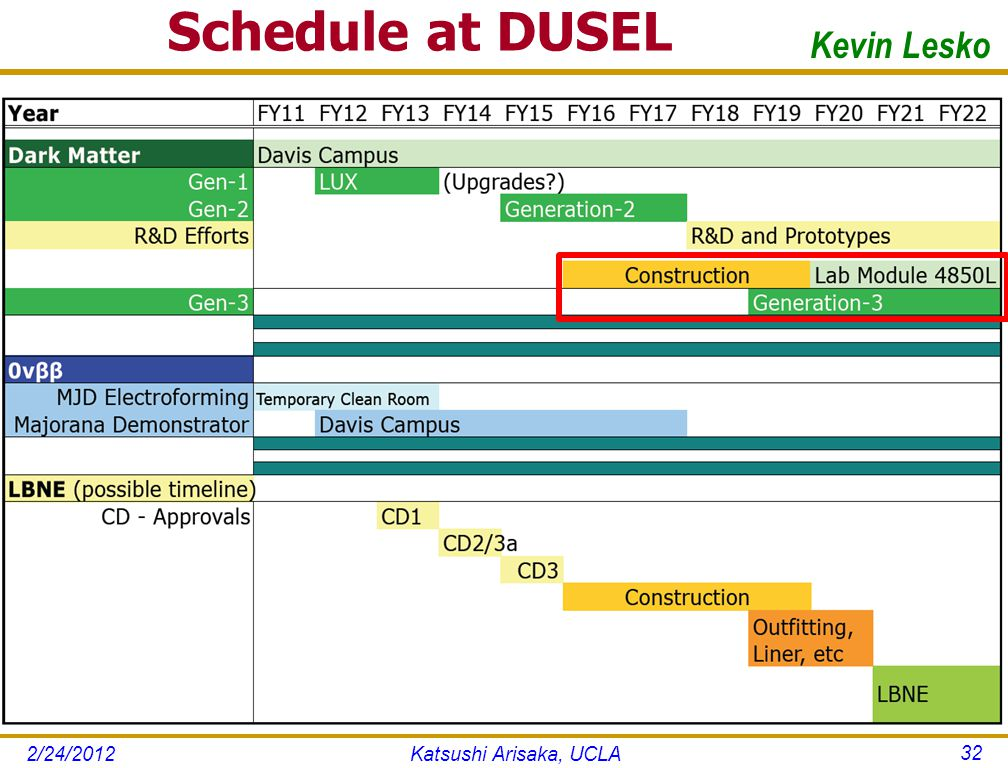 Schedule at DUSEL Katsushi Arisaka, UCLA 32 Kevin Lesko 2/24/2012