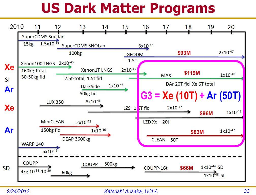 US Dark Matter Programs Katsushi Arisaka, UCLA 33 G3 = Xe (10T) + Ar (50T) 2010 Xe Ar 2/24/2012