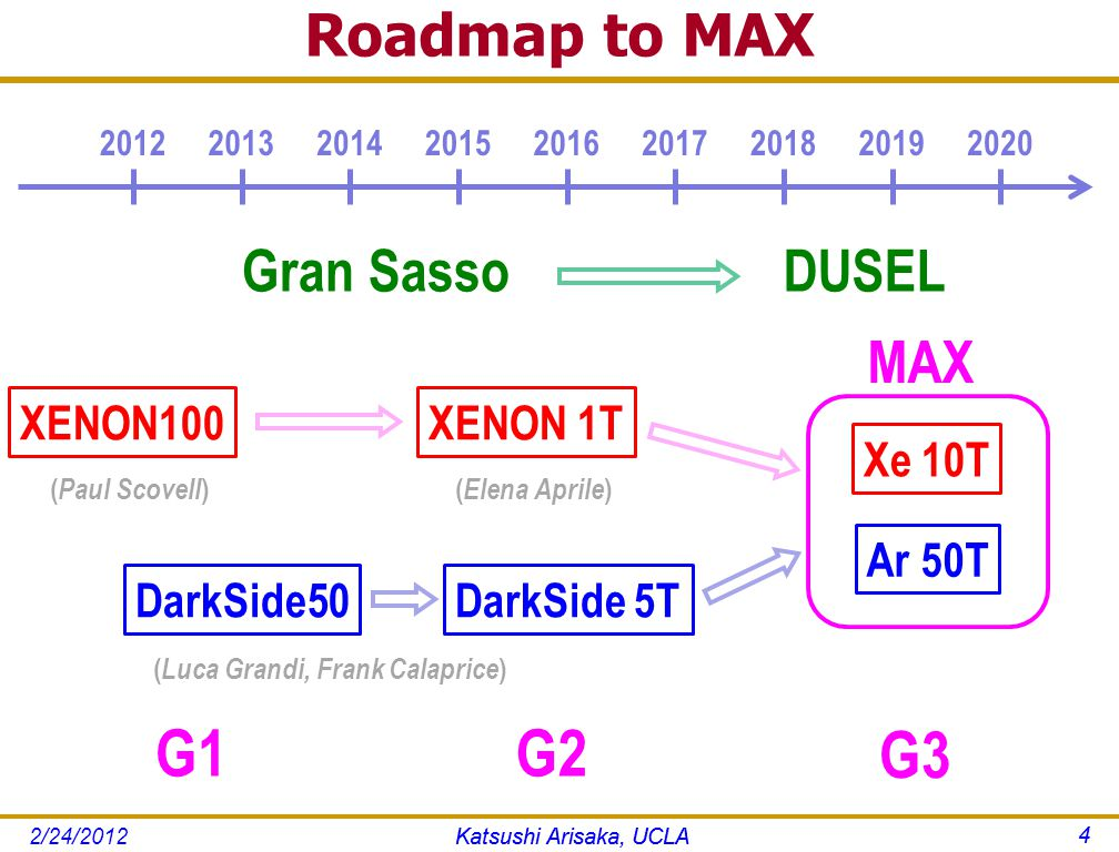 Roadmap to MAX Katsushi Arisaka, UCLA 4 201220132014201520162017201820192020 XENON100 G1 DarkSide50 Gran SassoDUSEL G3 Xe 10T Ar 50T MAX ( Paul Scovell ) XENON 1T G2 DarkSide 5T ( Elena Aprile ) ( Luca Grandi, Frank Calaprice ) Katsushi Arisaka, UCLA 4 2/24/2012