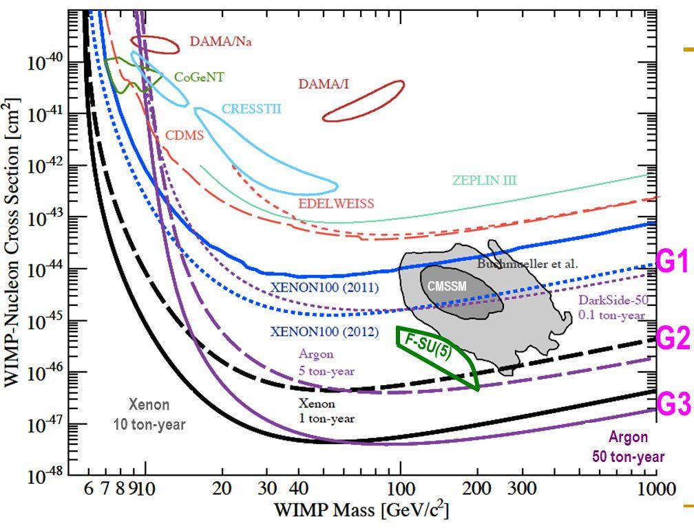 2/24/2012Katsushi Arisaka, UCLA 7 G2 G3 G1 Xenon 10 ton-year Argon 50 ton-year CMSSM F-SU(5)