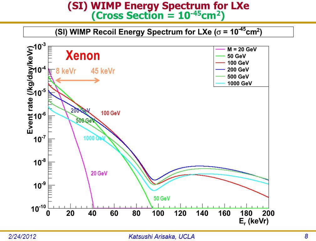 (SI) WIMP Energy Spectrum for LXe (Cross Section = 10 -45 cm 2 ) Katsushi Arisaka, UCLA 8 8 keVr 45 keVr Xenon 200 GeV 50 GeV 100 GeV 1000 GeV 500 GeV 20 GeV Katsushi Arisaka, UCLA 8 2/24/2012