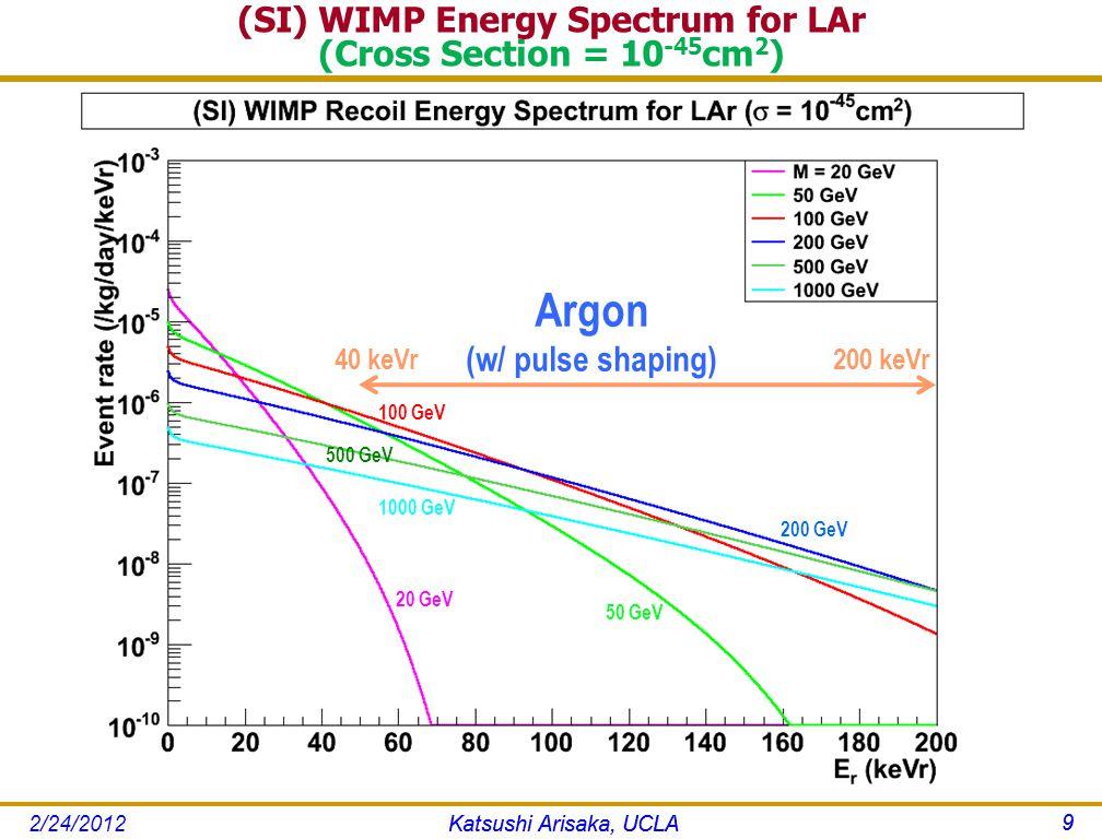 (SI) WIMP Energy Spectrum for LAr (Cross Section = 10 -45 cm 2 ) Katsushi Arisaka, UCLA 9 20 GeV 200 GeV 50 GeV 100 GeV 1000 GeV 500 GeV 200 keVr40 keVr Argon (w/ pulse shaping) Katsushi Arisaka, UCLA 9 2/24/2012