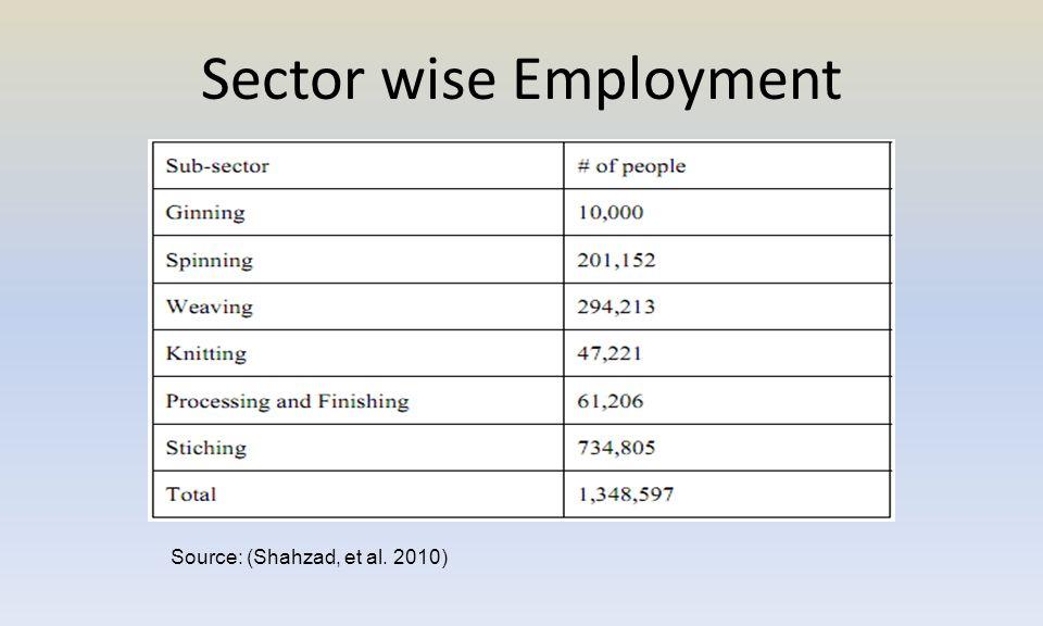 Sector wise Employment Source: (Shahzad, et al. 2010)