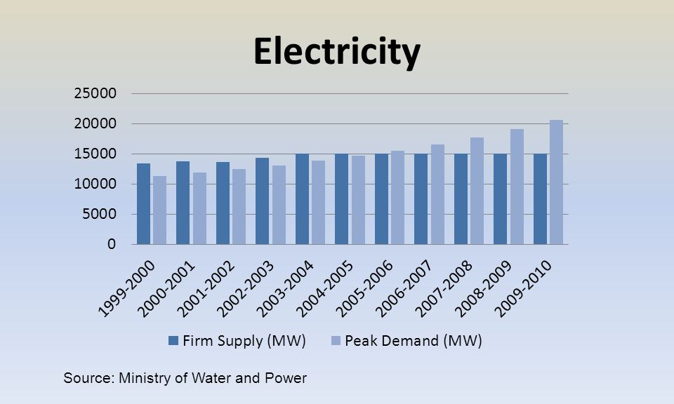 Electricity Source: Ministry of Water and Power