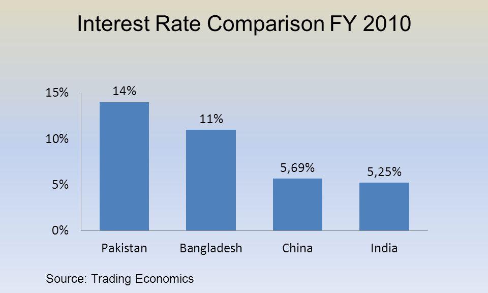 Interest Rate Comparison FY 2010 Source: Trading Economics